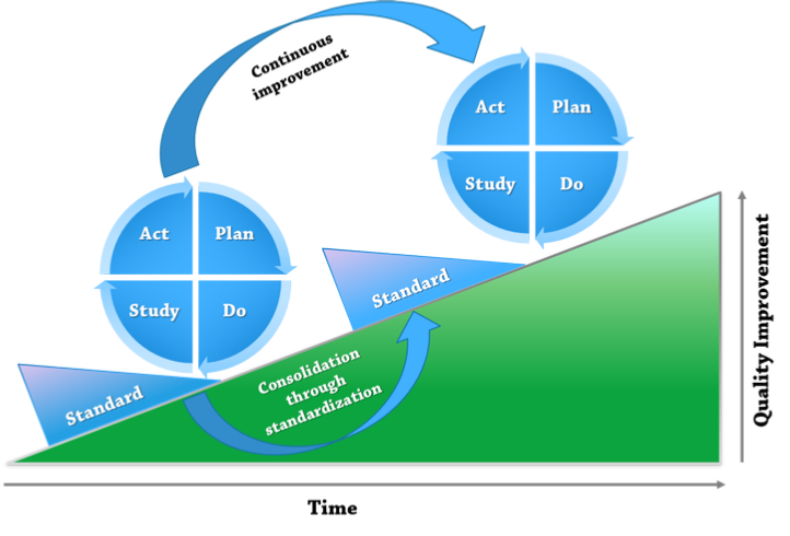 PDCA - Deming Cycle
